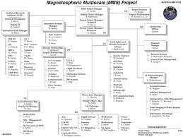 Project Organization Chart Magnificent Magnetospheric Multiscale Organization