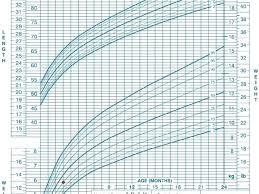 Newborn Growth Chart Cdc Growth Chart For Newborns Atlaselevator Co