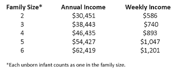 Wic Chart Income Wic Income Guidelines Increase Are Your Patients Eligible