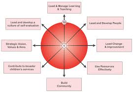 Self-Evaluation Wheel: Professional Actions Of Headteachers ...