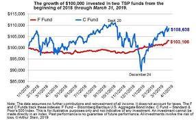 Will Bear Market Devour Your Tsp Nest Egg Federal News