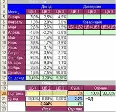 Информационные Технологии Контрольная работа  вариация дисперсия с помощью функции ДИСПР Диапазон а ковариация функции КОВАР Диапазон 1 Диапазон 2 Имея значения вариации трех ценных бумаг и