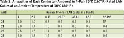 Wire Ampacity Chart Nec 2017 Data Comm Cables And The 2017 National Electrical Code