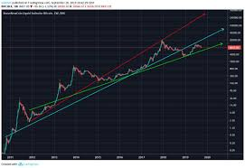 Bitcoin Price Prediction 2017 Chart Btc Bitcoin Price Prediction 2019 2020 5 Years Updated