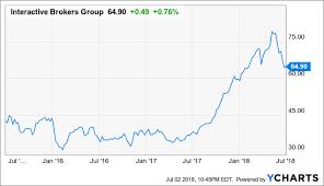 Interactive Brokers Buy The Dip Interactive Brokers