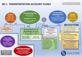 Caltrans Org Chart Transportation Funding California Association Of Councils