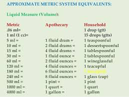 Abiding Apothecary Conversion Chart Measurements And