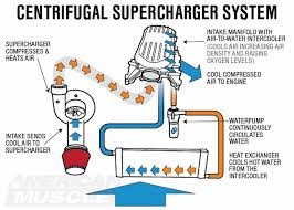 ford mustang supercharger tech guide americanmuscle centrifugal supercharger operation diagram