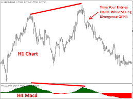 Free Macd Charts Download The Macd Multi Time Frame Free Technical