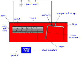 residual current circuit breakers rccbs the power tool coil a and coil b are all in the same series circuit coils a and b are wound in opposite directions around the soft iron core
