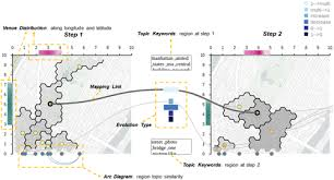 169 Maps Charts Graphs And Diagrams Answers Visualizing Dynamics Of Urban Regions Through A Geo Semantic