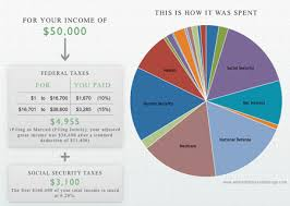Pie Chart Of Where Tax Dollars Go Visualizing Where Your Taxes Go Mother Jones