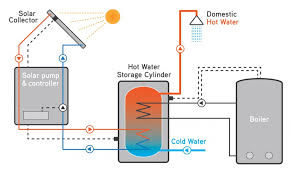 forward living green energy store Solar Panel Diagram With Explanation traditional solar panel diagram How Do Solar Panels Work