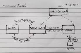 Controller Design Pattern Mvvm Architecture Binesh T J Medium
