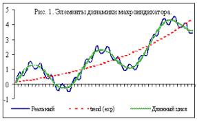 Циклическое развитие экономики Реферат Реальная динамика любого макроиндикатора экономического развития складывается в результате взаимодействия различных циклов однако длинные циклы