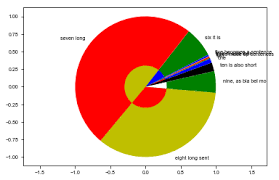 Python Plot Pie Chart How To Avoid Pie Chart Labels Overlapping In Matplotlib Ver