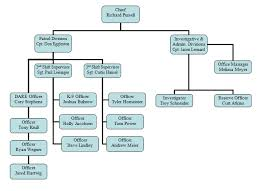 Schneider Organization Chart Organizational Chart The City Of Waverly