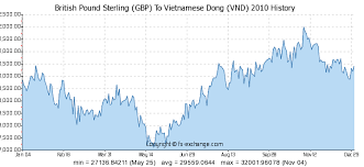 British Pound Sterling Gbp To Vietnamese Dong Vnd History