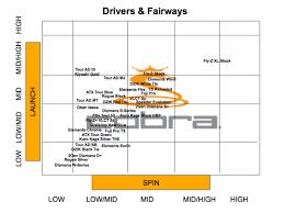Diamana Shaft Chart 2015 Custom Option