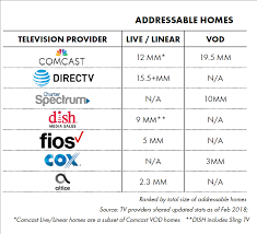 Cable Providers Comparison Chart The New Tv Iab Digital Video Advertising Guide