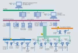 profibus and modbus a comparison automation com foundation fieldbus system engineering guidelines at Foundation Fieldbus Wiring Diagram