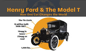 henry ford model t. Exellent Henry How Henry Ford And The Model T Changed Our World Infographic Throughout