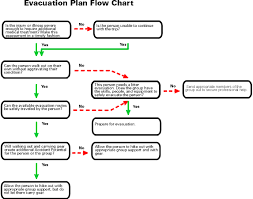 First Aid Procedure Flow Chart Oa Guide To General Emergency Procedures
