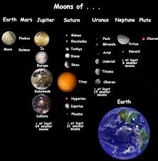 saturn s size order of the moons by size order of the planets