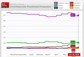 State Of The Us Presidential Elections 2016 In Eight Charts