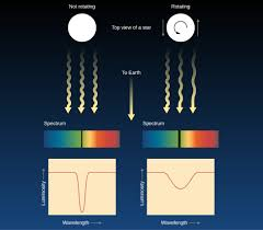 Spectral Analysis Of Light From Stars Using Spectra To Measure Stellar Radius Composition And