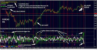 Arrow Momentum Chart Advanced Currency Impulse With Alert Indicator User Manual