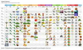 Table Of Organic Compounds And Their Smells 250 Smells
