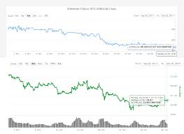 Ethereum Classic Difficulty Chart Litecoin To Bitcoin Cash Difficulty Mining Ethereum Classic