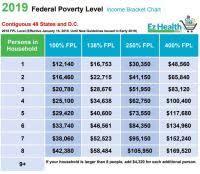 Florida Medicaid Income Limits Chart 2018 2018 Medi