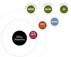 audit assurance career path accounting careers vanderbilt  one degree two distinct programs