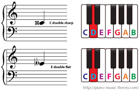 Piano Sharp Notes Chart Double Sharps And Double Flats Piano Music Theory