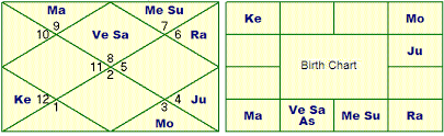 Birth Chart South Indian Style How To Read A North Indian Horoscope Kundli Astrologers