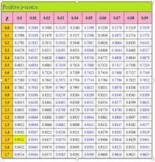Standard Deviation Chart Z Score Z Score Table