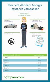 compare georgia car insurance rates
