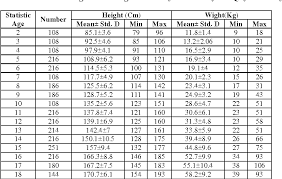 Weight Against Height Chart Table 1 From Construction Of Height Weight Growth Charts For