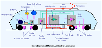 electric traction system in innovation for humanity ac electric locomotive working