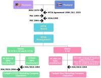 Petronas Mpm Organization Chart Organization Chart