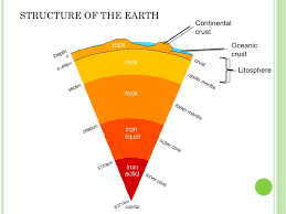 Image result for structure of the Earth