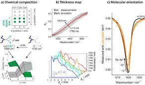 Infrared Mapping Spectroscopic Ellipsometry Spectroscopy