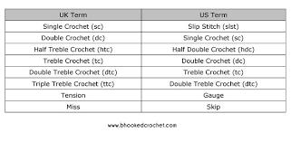 Uk To Us Crochet Conversion Chart Crochet Crochet Tools