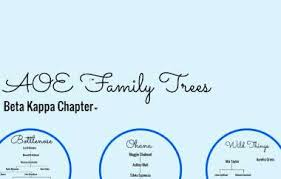 AOE Family Trees by Victoria M