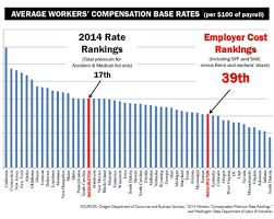 For Employers Washington State Is Among Cheapest For