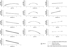 Maternal And Offspring Intelligence In Relation To Bmi