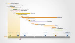 Quarterly Gantt Chart Quarterly Program Management Gantt Chart Schedule Time
