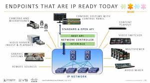 live ip production trends the broadcast bridge connecting it replacing a legacy sdi video router ip spine leaf switch fabric expands and enhances